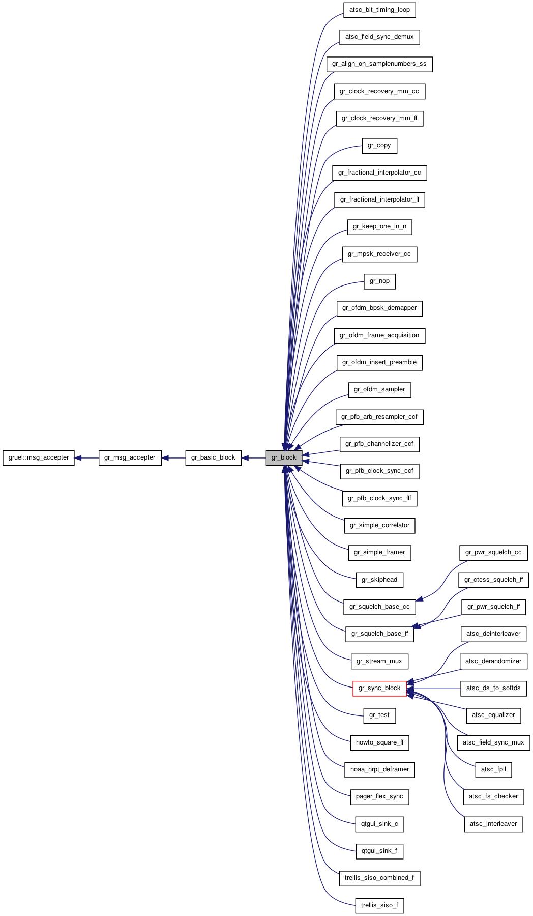 GNU Radio 3 3 0 C++ API: gr_block Class Reference