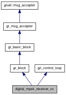 GNU Radio 3 5 3 2 C++ API: digital_mpsk_receiver_cc Class